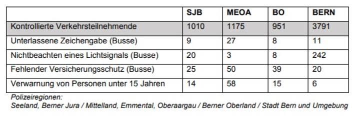 Seeland, Berner Jura / Mittelland, Emmental, Oberaargau / Berner Oberland / Stadt Bern und Umgebung