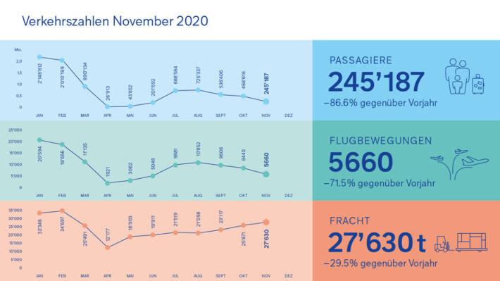 Grafik Verkehrszahlen November 2020
