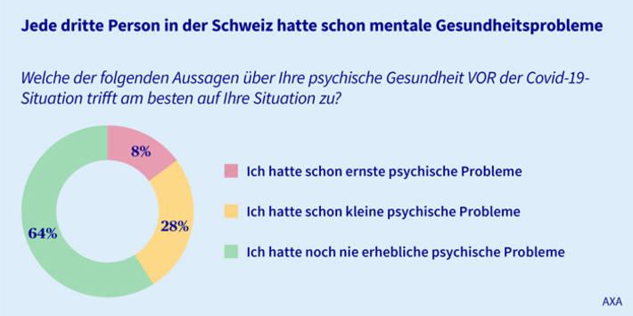 Mental-Health-Psychische Gesundheit