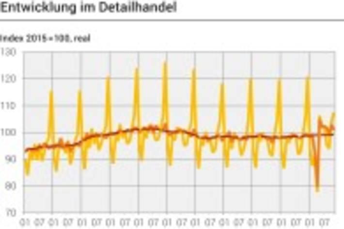 Dargestellter Zeitraum: 1.1.2010-30.11.2020  Bundesamt für Statistik  Veröffentlicht am 07.01.2021