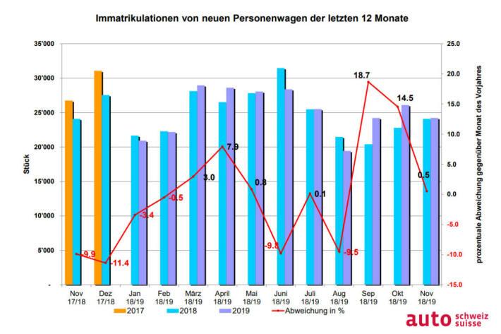 Grafik Auto-Markt der vergangenen 12 Monate