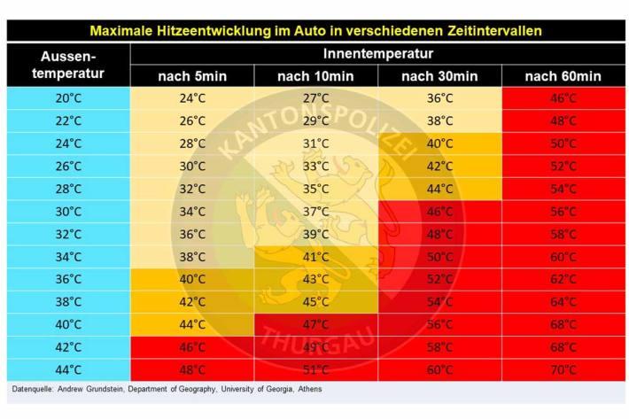 Die Tabelle zeigt die Hitzeentwicklung in einem Fahrzeug auf, dass mit geschlossenen Fenstern an der Sonne parkiert wurde