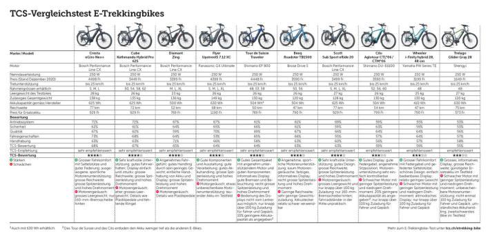 Die Bikes wurden mit drei unterschiedlichen Verfahren getestet
