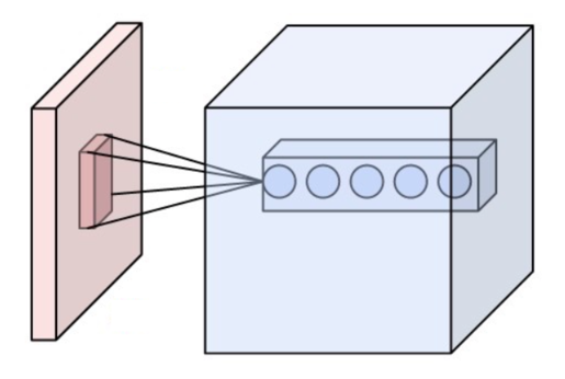 Blog - An introduction to Machine Learning