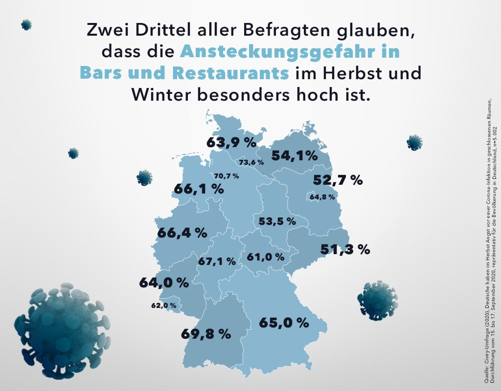 Civey-Umfrage: Deutsche haben im Herbst Angst vor einer Corona-Infektion in geschlossenen Räumen