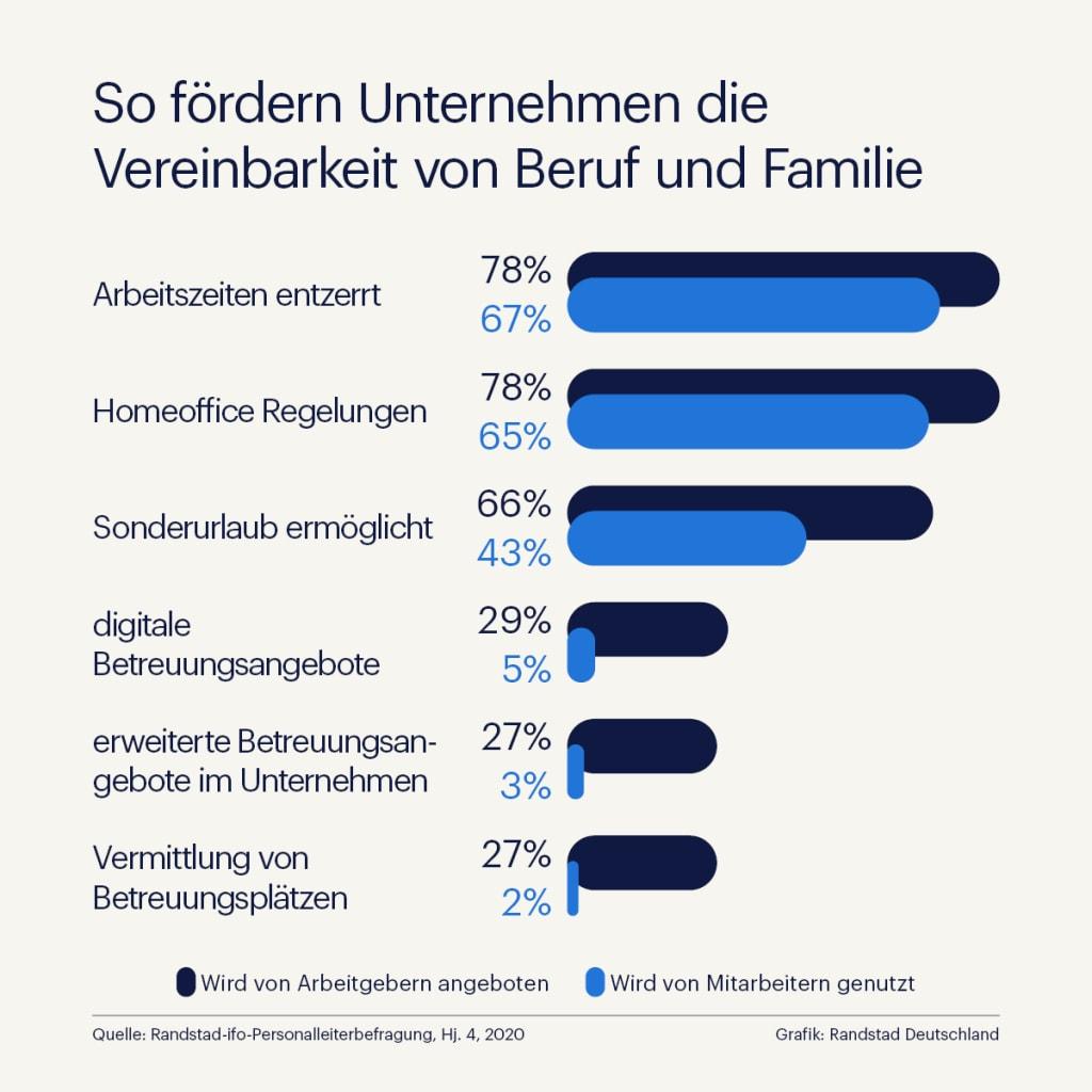 Eltern zu Arbeitgeber-Angeboten: flexibles Arbeiten ja, Kinderbetreuung nein Randstad-ifo-Studie zur Vereinbarung von Beruf und Familie