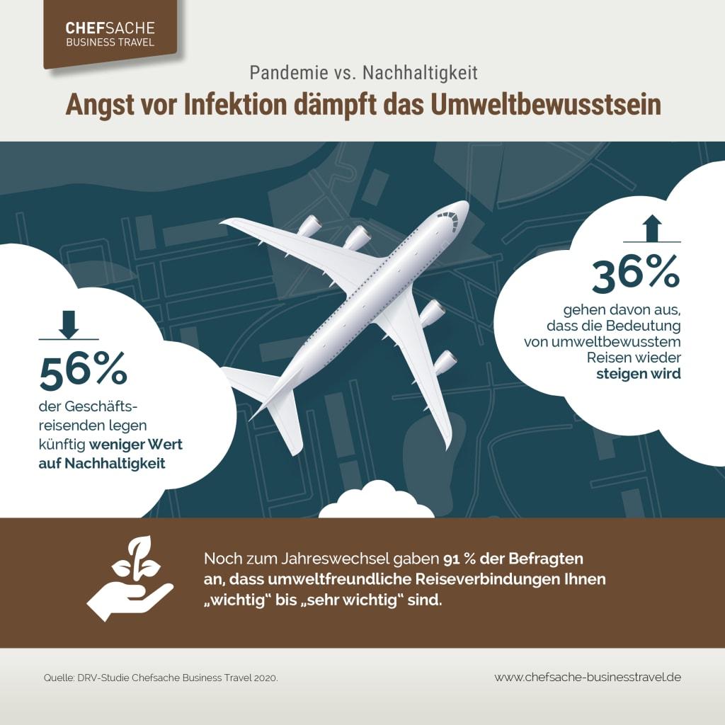 Nachhaltigkeit wird laut jedem dritten Dienstreisenden wichtiger (Grafik: DRV)