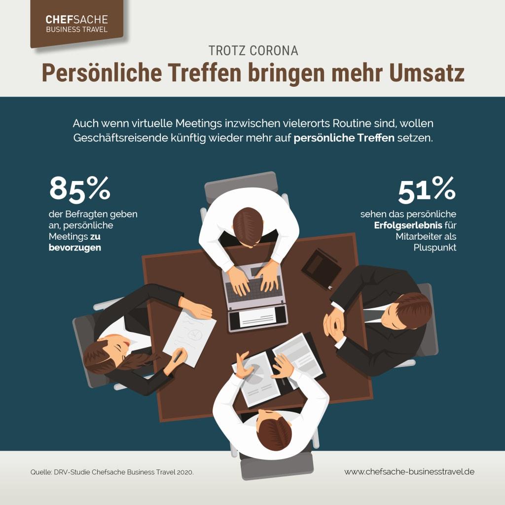 Trotz Corona: Persönliche Treffen bringen mehr Umsatz! (Infografik: Deutscher Reiseverband)