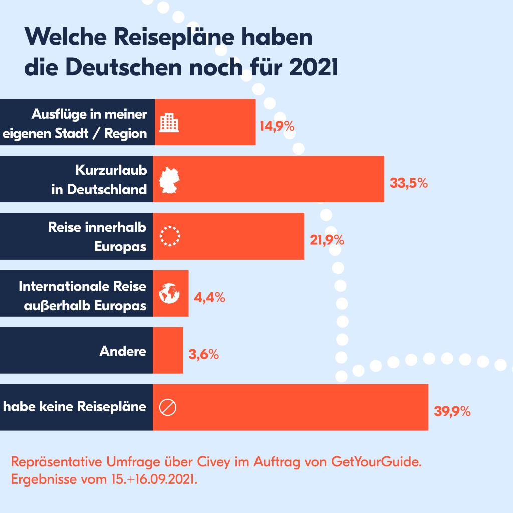 Reisetrends im Herbst 2021 - Das Reiseverhalten der Deutschen kurz vor den Herbstferien