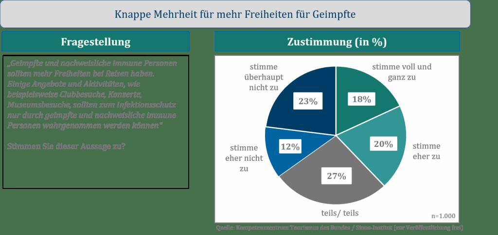 Sinus-Umfrage: Knappe Mehrheit für mehr Reisefreiheiten für Geimpfte