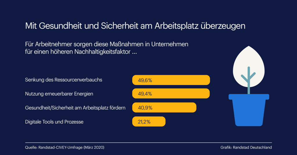 Händewaschen wird allein nicht mehr reichen: Mit Gesundheit und Sicherheit am Arbeitsplatz überzeugen / 28. April 2020: Tag des Arbeitsschutzes(Infografik: Randstad Deutschland)