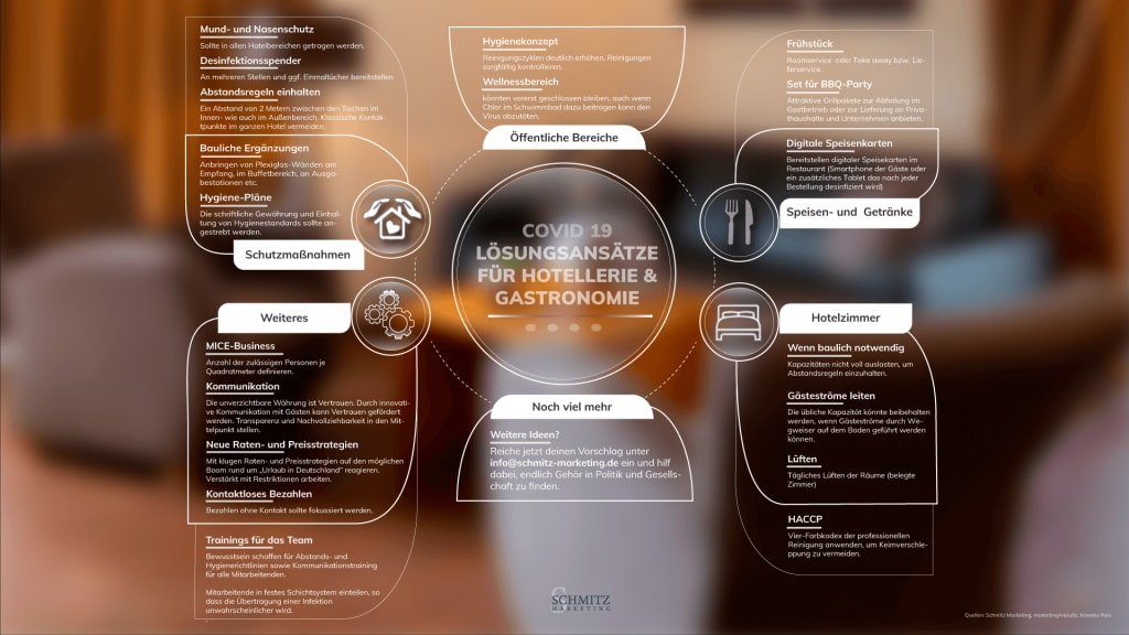 Ideen & Lösungsansätze zur Wiedereröffnung: https://www.schmitz-marketing.de/info/loesungsansaetze-zur-wiedereroeffnung/