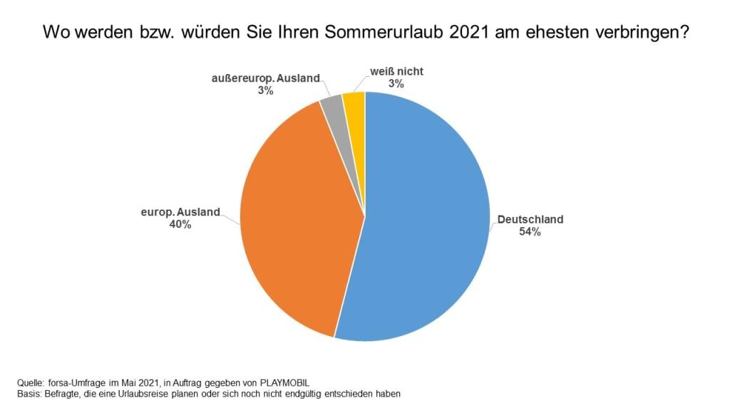 Über die Hälfte (54 %) der befragten Familien, die in diesem Sommer Urlaub planen, haben vor im eigenen Land zu bleiben (Grafik: Playmobil)