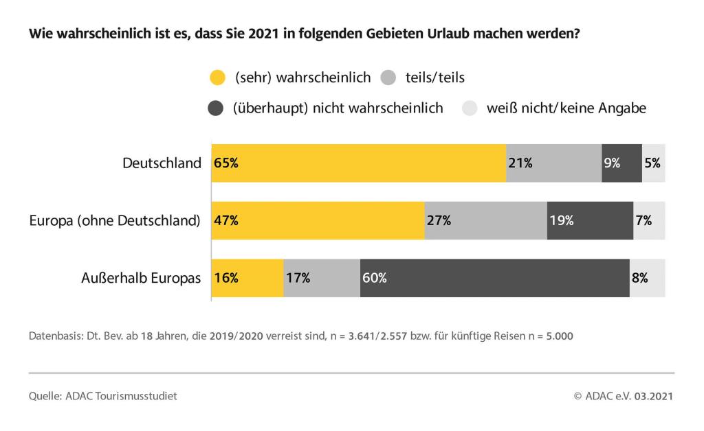Reisende legen mehr Wert auf Flexibilität / ADAC Tourismusstudie zu den Auswirkungen der Pandemie auf das Reiseverhalten / Die Deutschen sind bei der Wahl ihres Reiseziels vorsichtig: Deutschland wird wieder im Fokus stehen