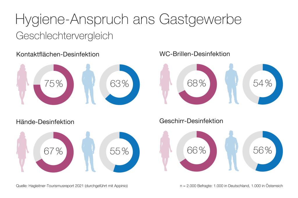 Der Geschlechtervergleich zeigt: Frauen mahnen im Gastgewerbe eher Hygiene ein als Männer.