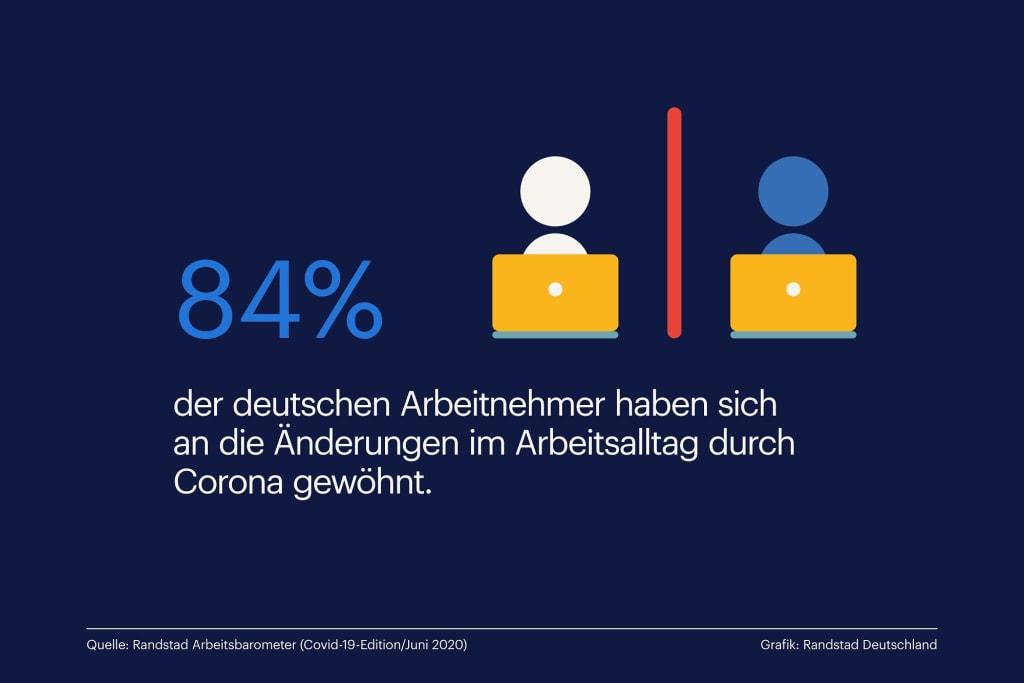 Mehrheit der Arbeitnehmer an Arbeitsalltag mit Corona gewöhnt / Flexiblere Jobs, zufriedenere Arbeitnehmer / Anpassungsdruck durch Corona (Infografik: Randstad)