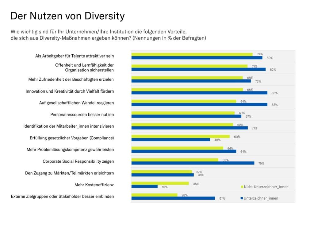 Vorteile von Diversity - Auszug aus der Studie Diversity Trends 2020 von Charta der Vielfalt