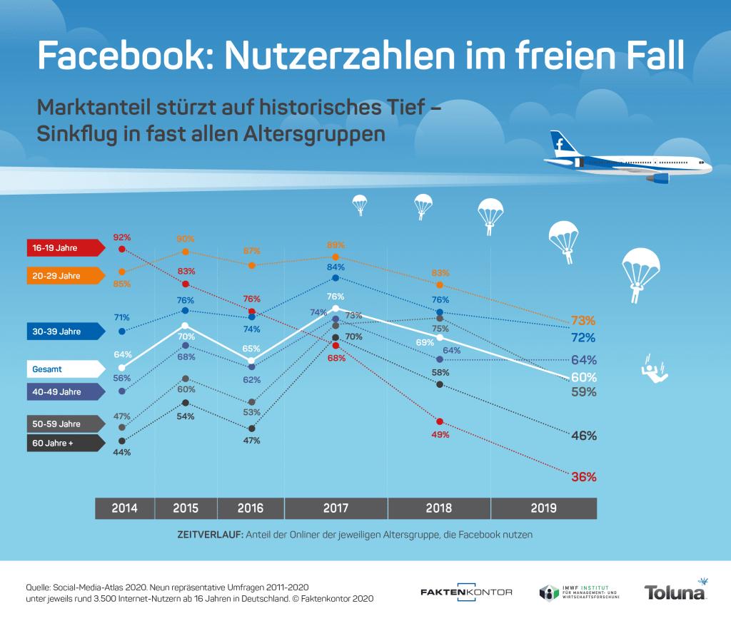 Facebook: Nutzerzahlen im freien Fall / Marktanteil stürzt auf historisches Tief - Sinkflug in fast allen Altersgruppen (Infografik: Faktenkontor)
