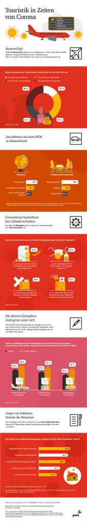 PwC-Umfrage: So wollen die Deutschen im Jahr 2021 verreisen