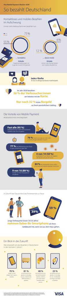 Kontaktloses und mobiles Bezahlen im Aufschwung (Infografik: Visa Deutschland)
