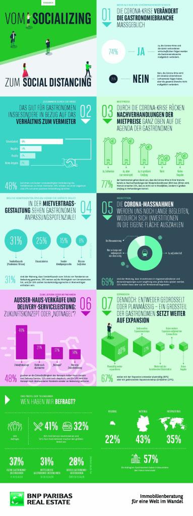 Vom Socializing zum Social Distancing: der Schlüssel zum Erfolg der Gastronomie liegt mehr denn je in der Vertragsgestaltung (Infografik: BNP Paribas Real Estate)