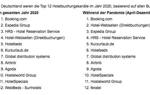 Siteminder Studie Hotelbuchungskanäle 2020