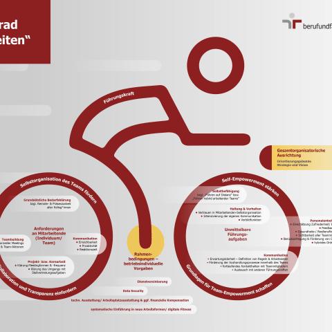 """Eine Orientierungshilfe zur Führung hybrid arbeitender Teams: das """"Führungsfahrrad 'Hybrides Arbeiten'"""" (Grafik: Berufundfamilie)"""