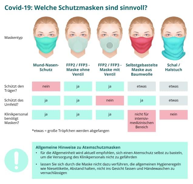 Atemschutzmasken im Vergleich (Infografik: vergleich.org)