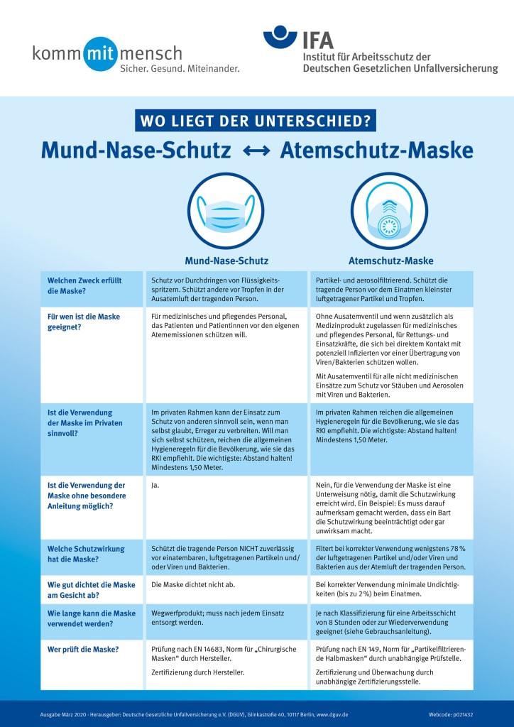 Das Plakat zeigt die Unterschiede zwischen einem Mund-Nase-Schutz und einer Atemschutzmaske (Infografik: Deutsche Gesetzliche Unfallversicherung)