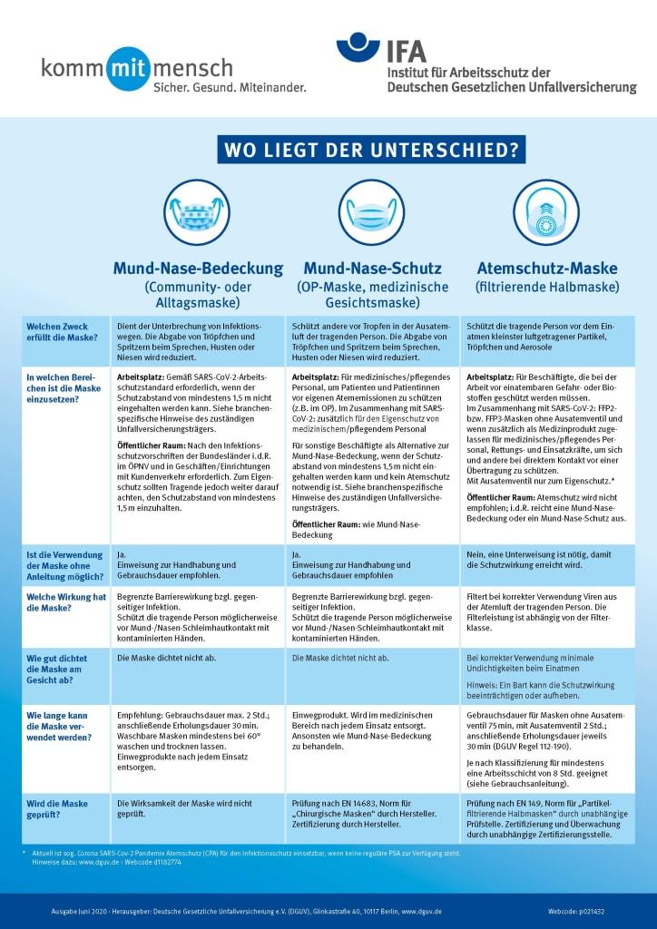 Schutzmasken - Wo liegt der Unterschied - Infografik