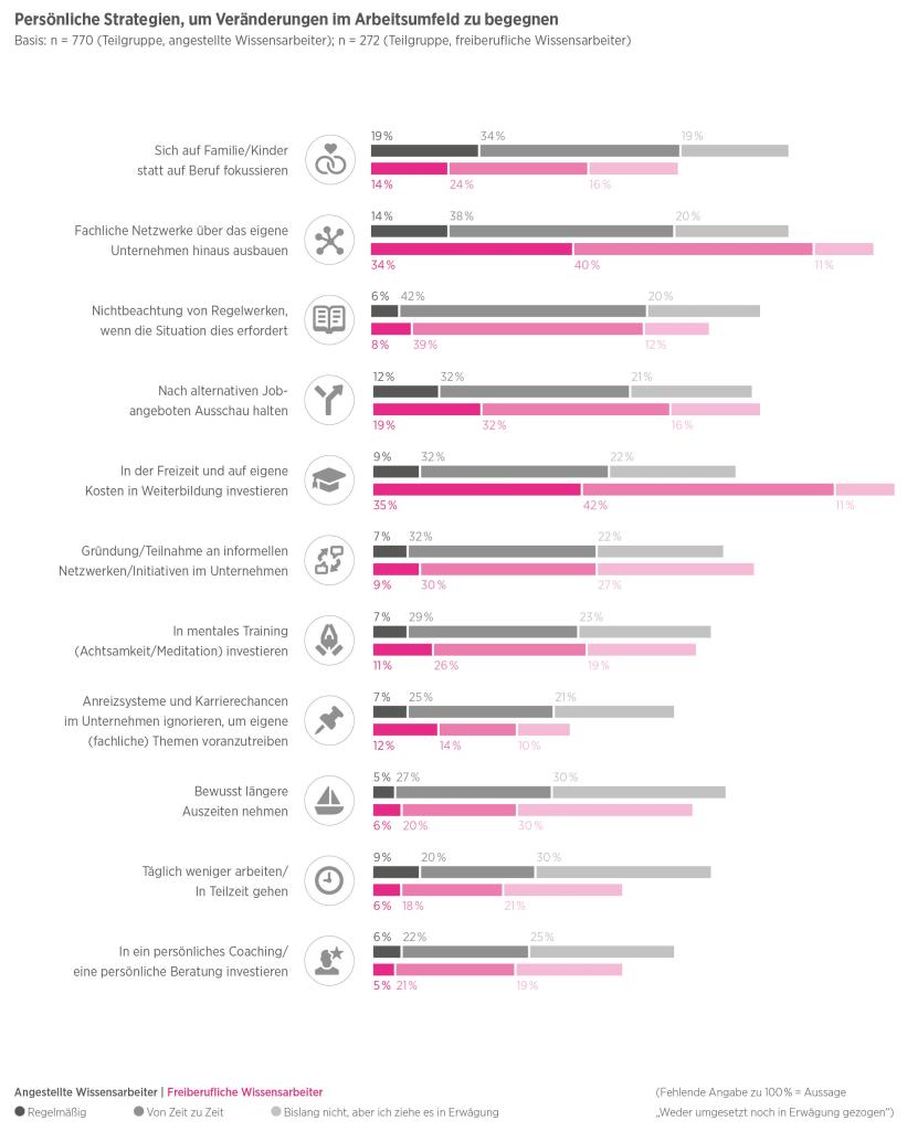 Persönliche Strategien, um Veränderungen im Arbeitsumfeld zu begegnen (Grafik; Hays)