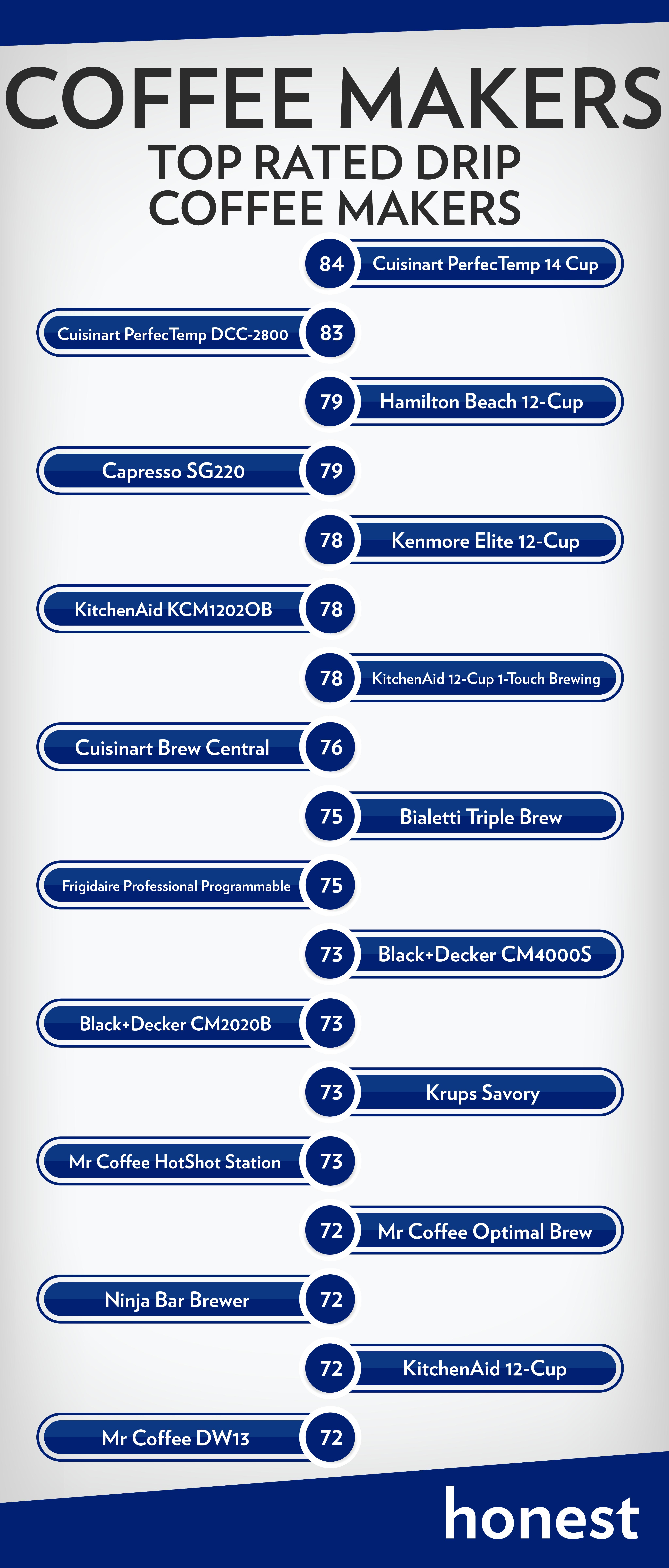 Top Coffee Drip Makers