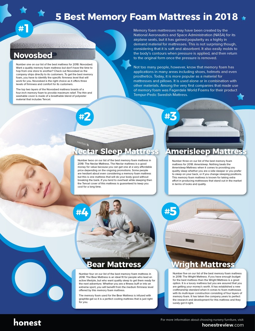 Best Memory Foam Mattress in 2018