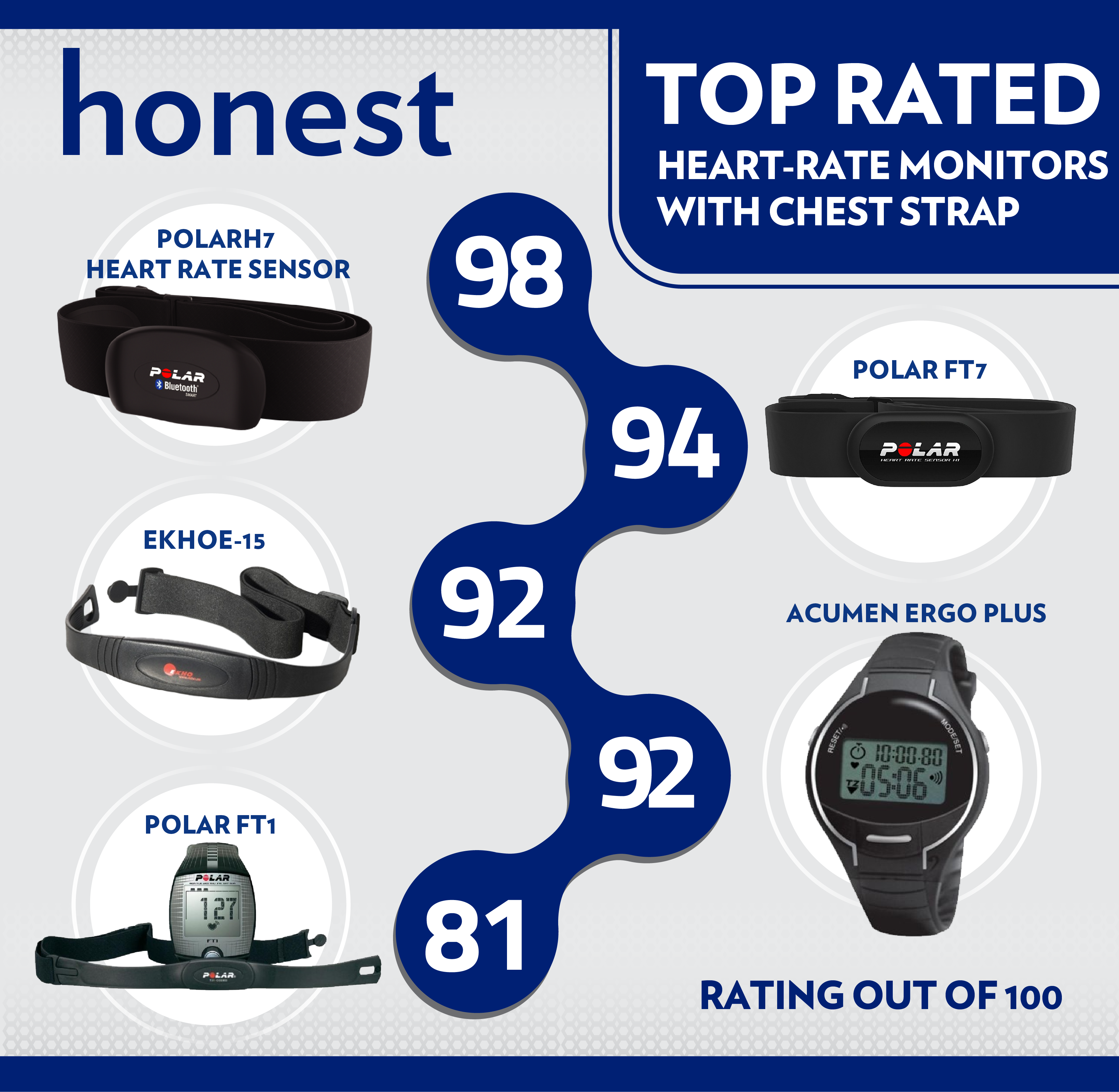 Top Rated Heart-Rate Monitors With Chest Straps 2018