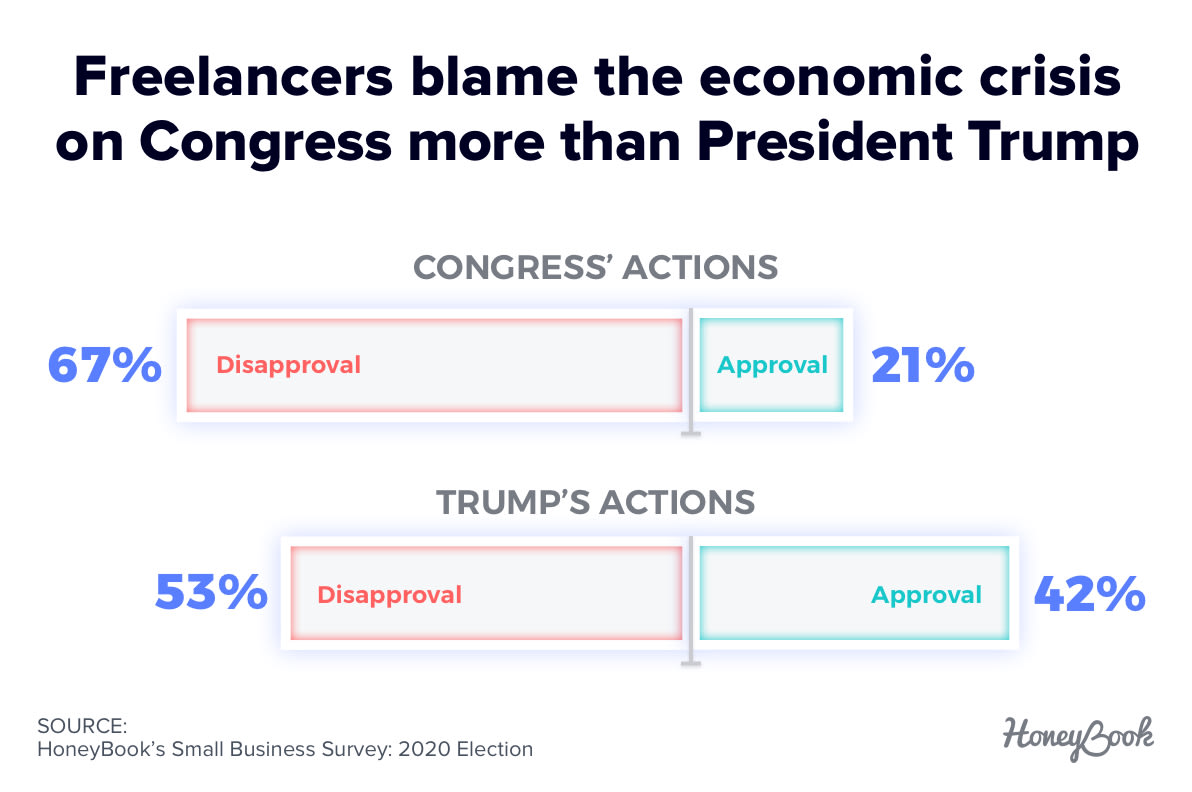 Freelancers blame the economic crisis on Congress more than President Trump
