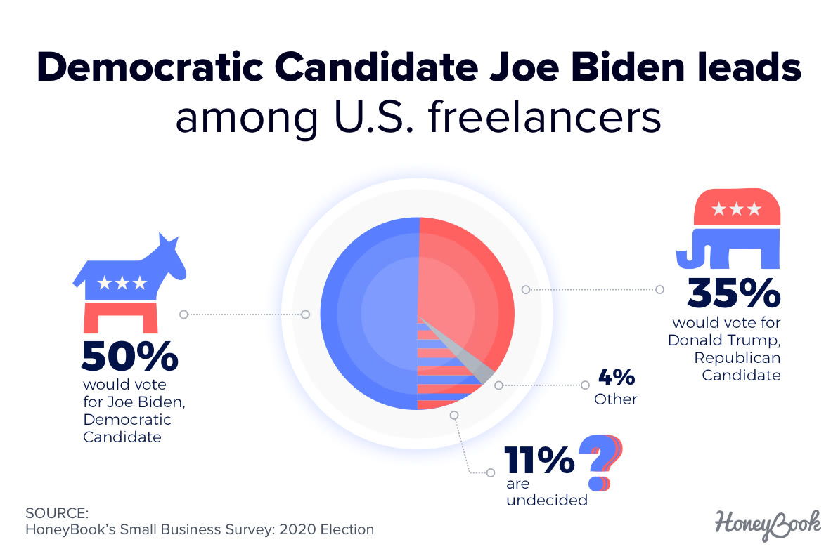 Democratic Candidate Joe Biden leads among U.S. freelancers