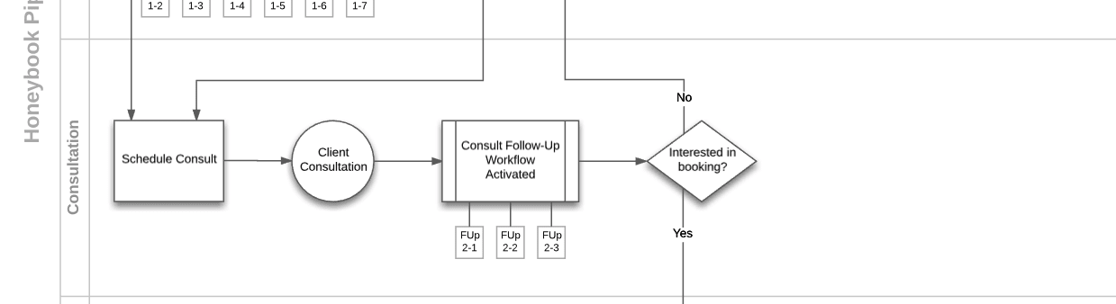 Then the consult workflow of the Process Map is triggered.