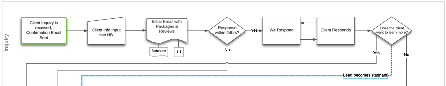 Inquiry Stage Process Map