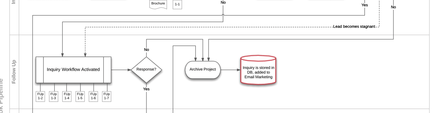 The Follow ups phase of the process map