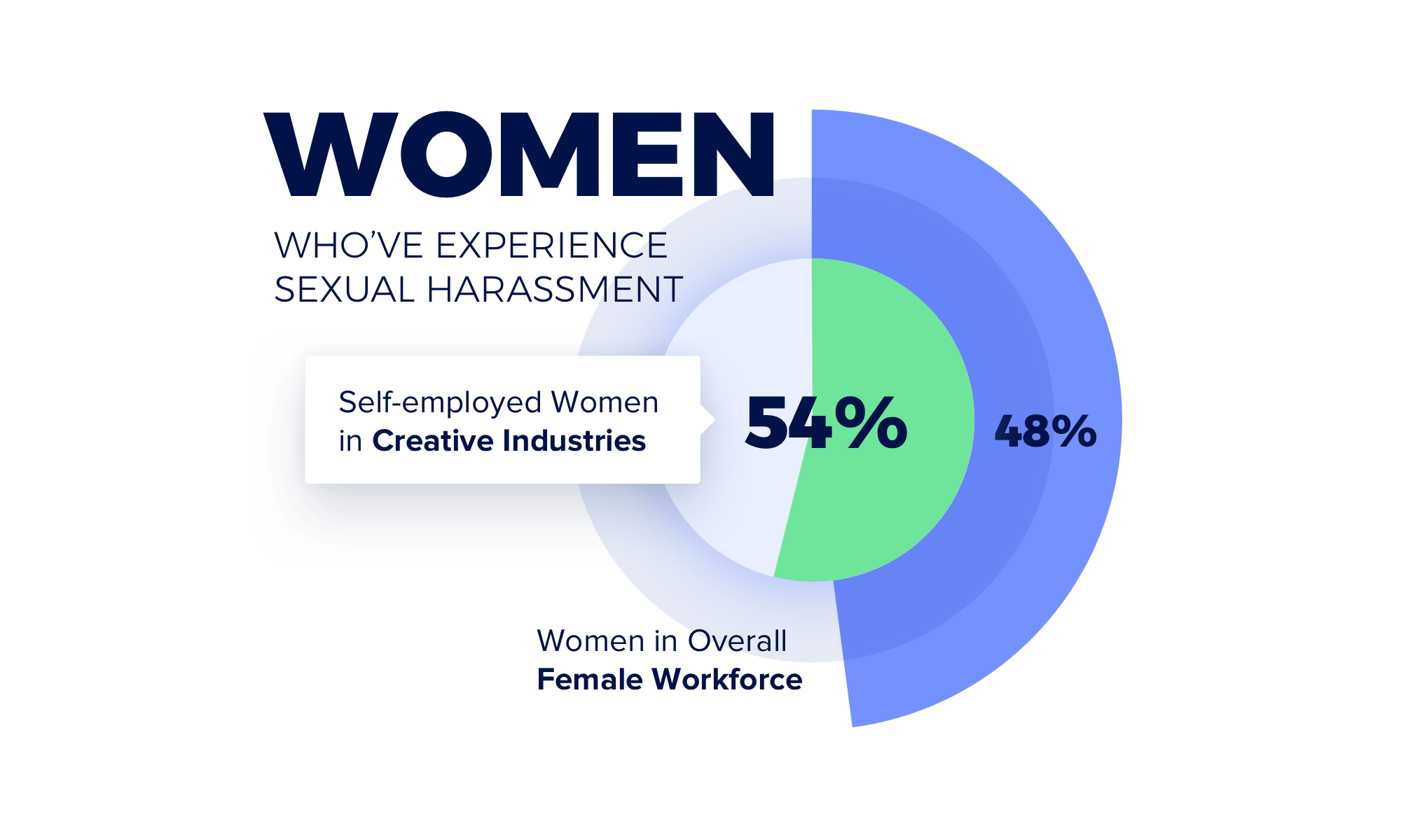 Sexual Harassment in Freelance and Creative Industries | 54 Percent of Women in Photography, Design and Event Planning Experience Sexual Harassment, Compared to 48 Percent of the Overall Female Workforce