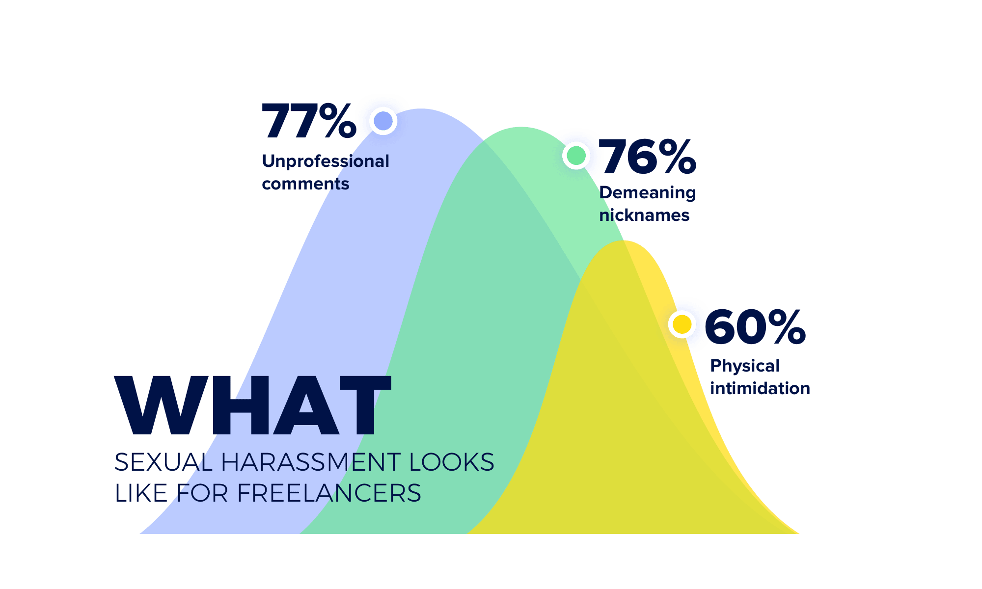 The nature of sexual harassment for freelancers and creative entrepreneurs varies:  77% experienced unprofessional comments on appearance, 76% have been called demeaning nicknames, and 60% have been the victims of physical intimidation