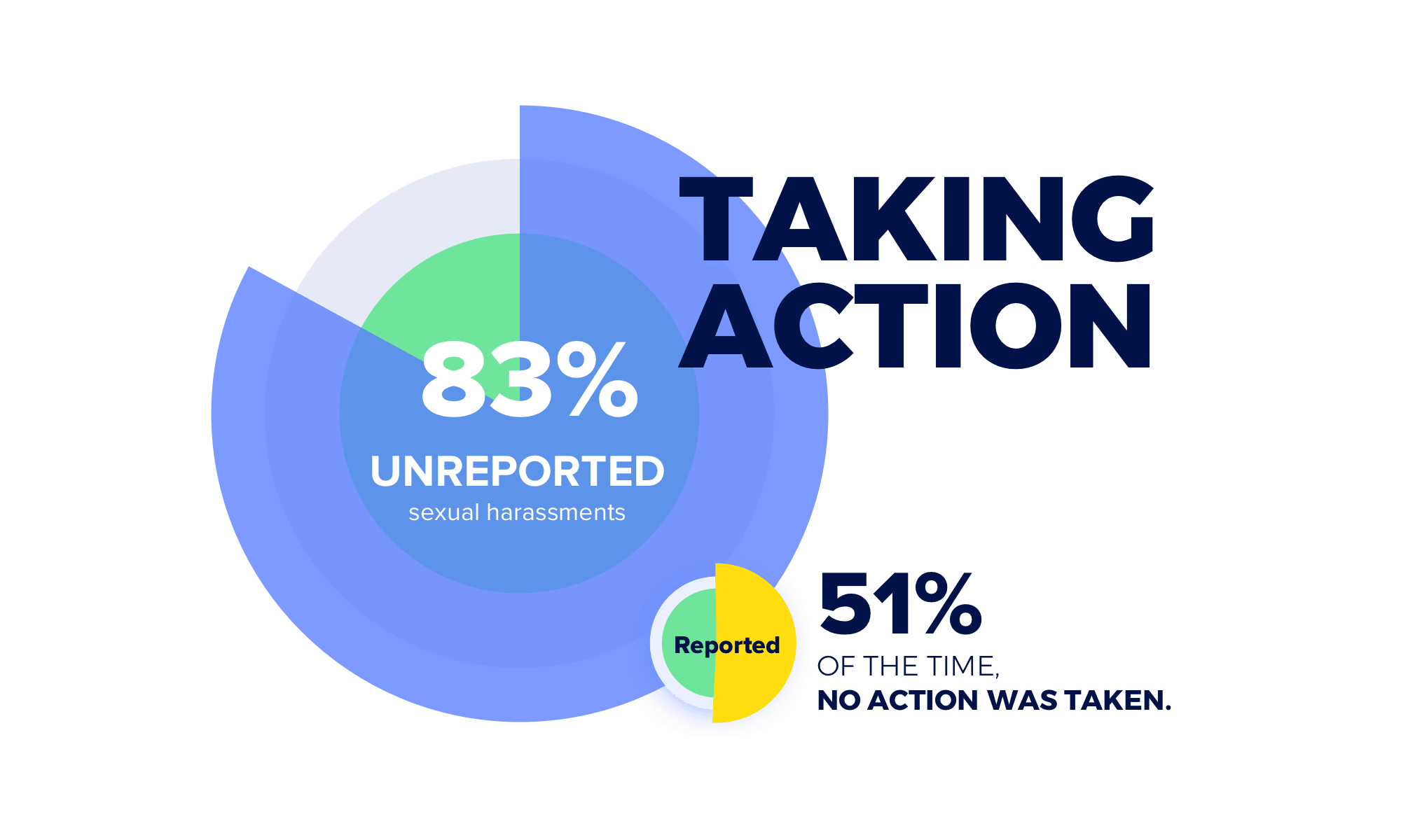 Reporting Sexual Harassment in the Freelance and Creative Industry: 83% did not report it to anyone and 51% have had their complaints ignored when reporting to the authorities