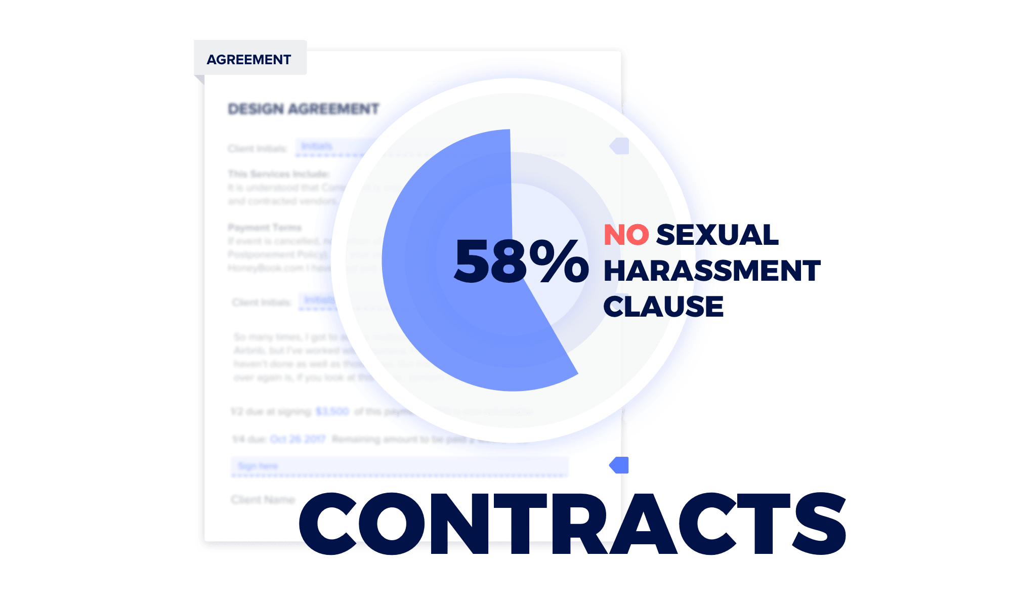 Sexual Harassment Data Report in Creative Industries — 58% of Creatives do not have a Sexual Harassment clause in their contract