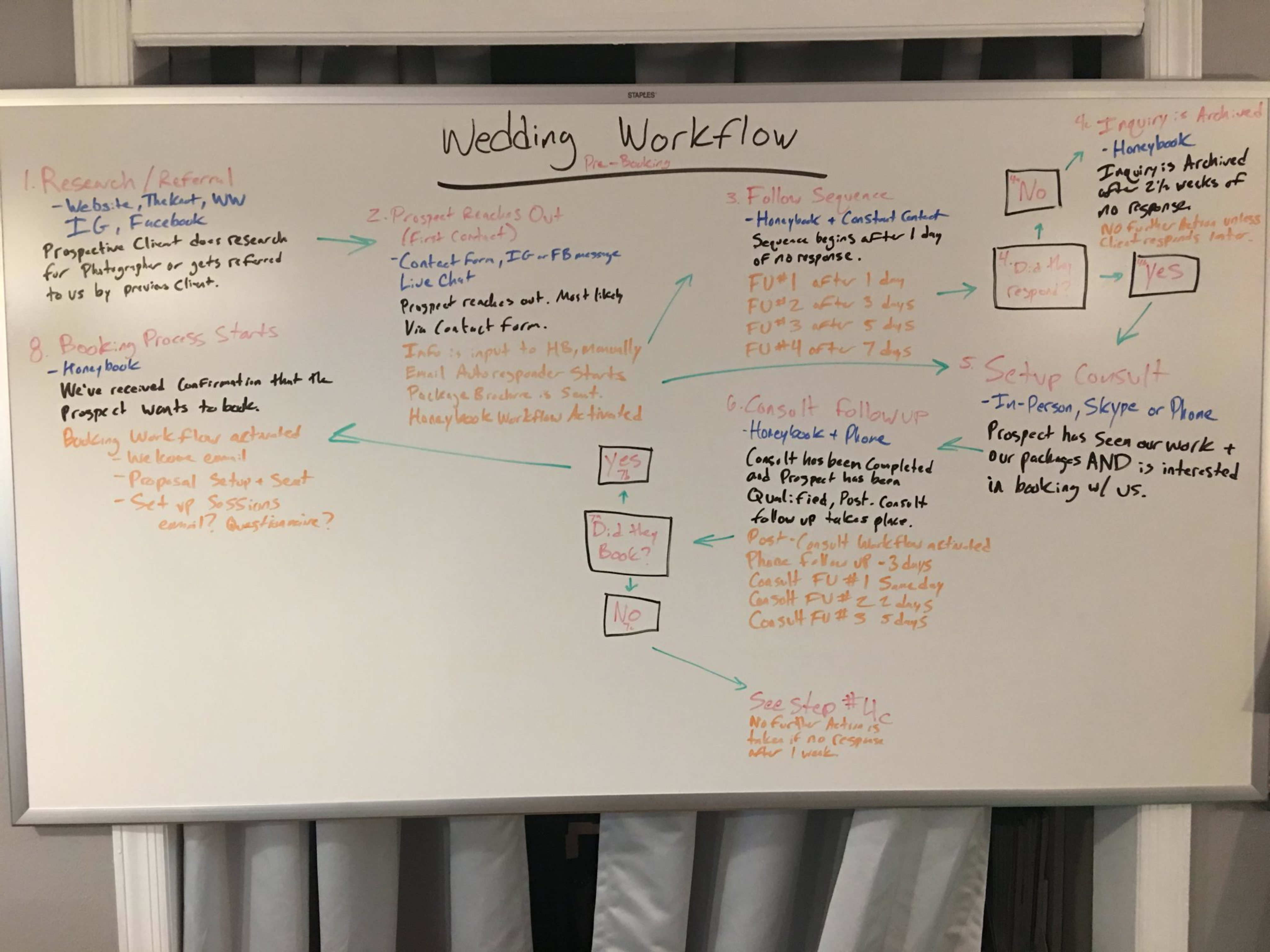 Initial White Board Process Map for Abigail Gingerale Photography
