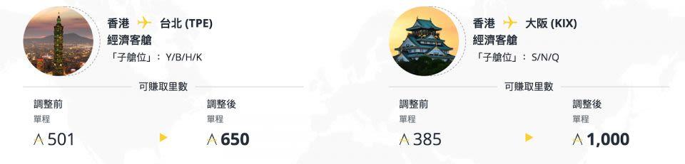 香港來回台北及香港來回大阪賺取里數