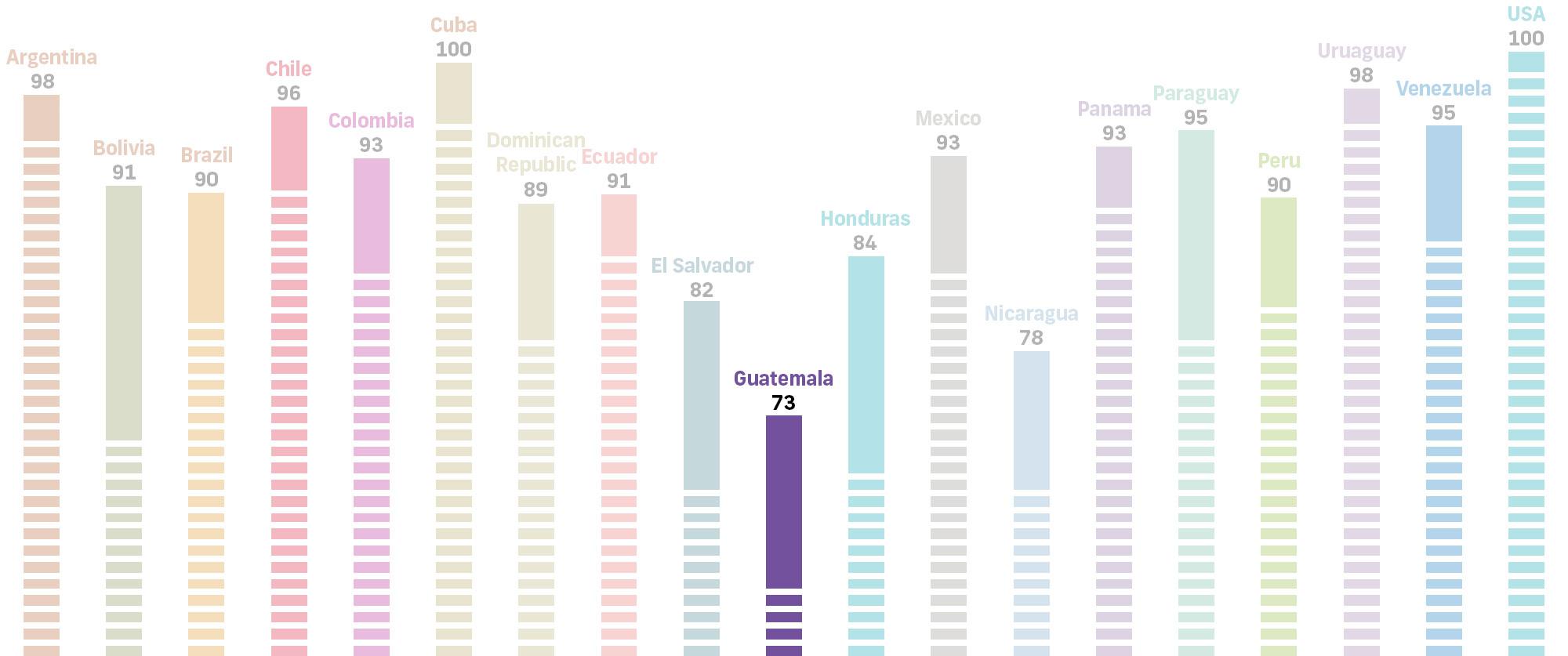 Guatemala literacy stats