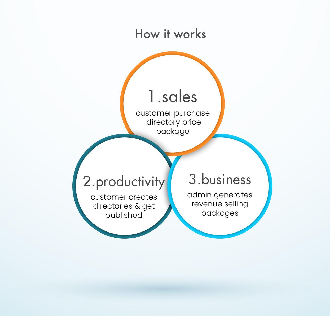 Atlas negocios Directory Listing - 3