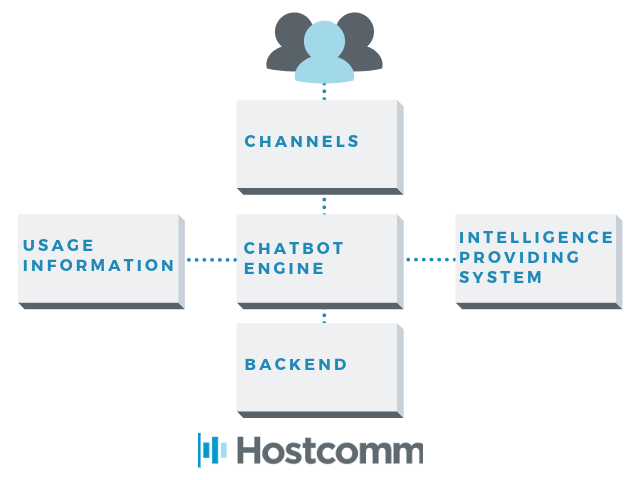 A diagram of chatbot integration into channels.