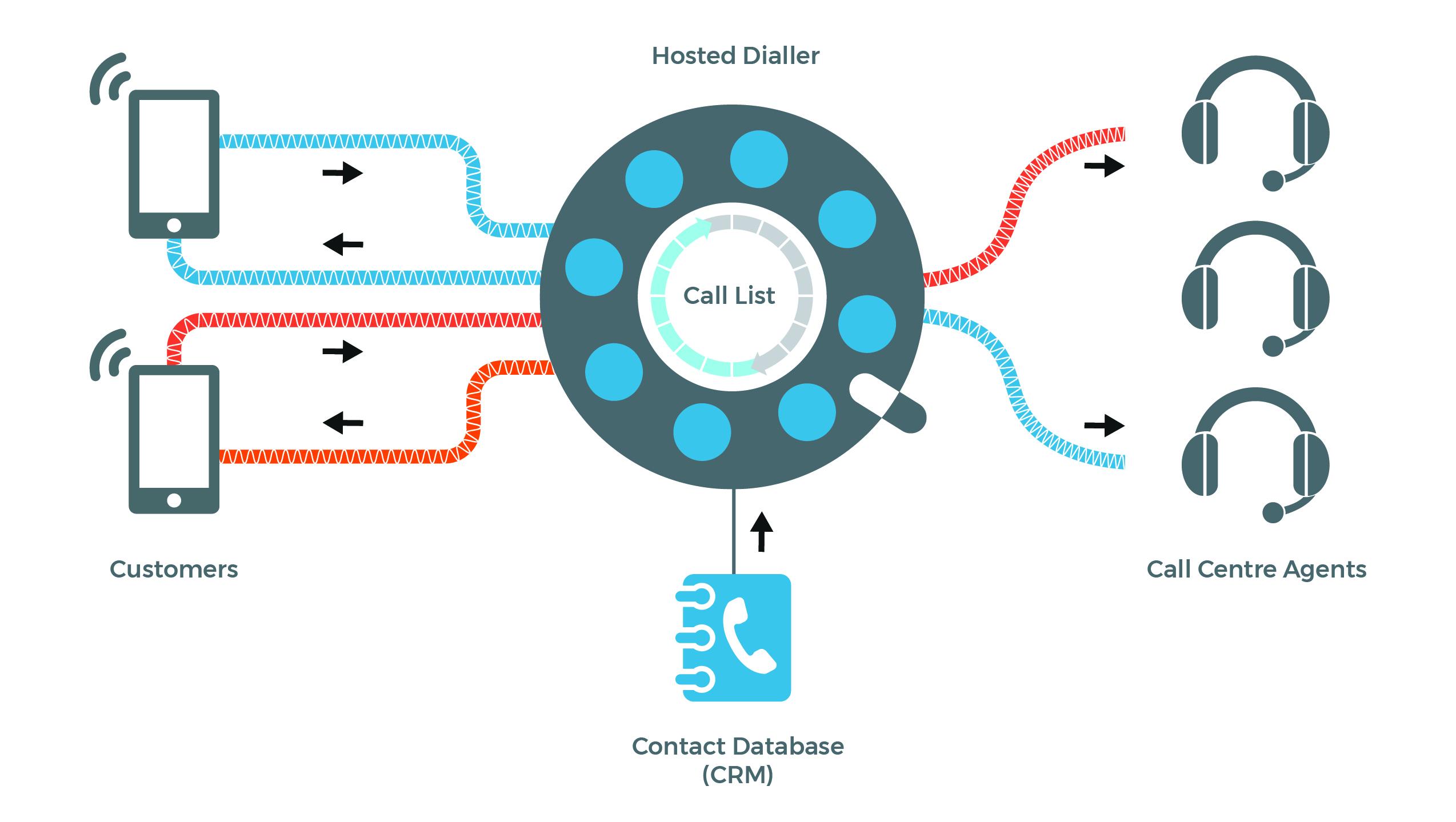 Hosted-Dialler-Diag.jpg#asset:1125