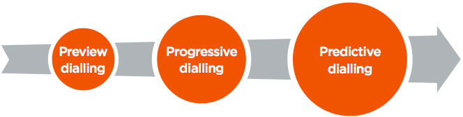 predictive-diallers.jpg#asset:939
